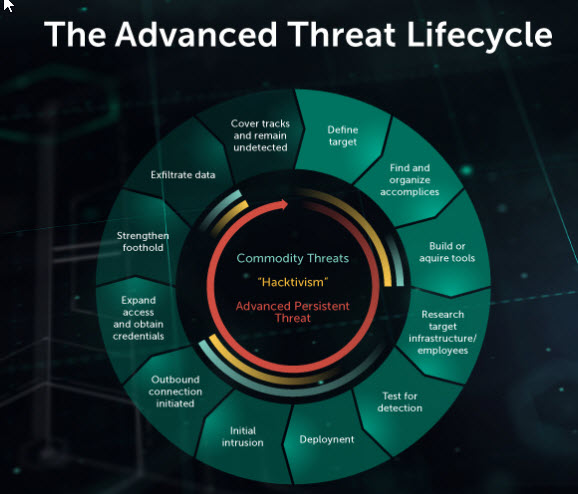 content/fr-fr/images/repository/isc/2018-images/5-warning-signs-of-advanced-persistent-threat.jpg