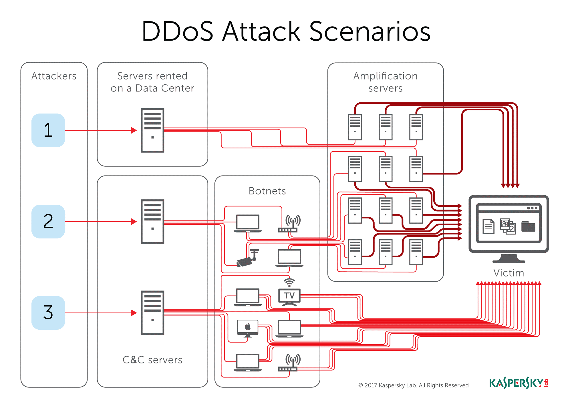 ddos-attack-scenarios-1.png