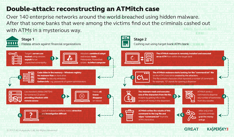 double-attack-reconstructing-an-ATMitch-case