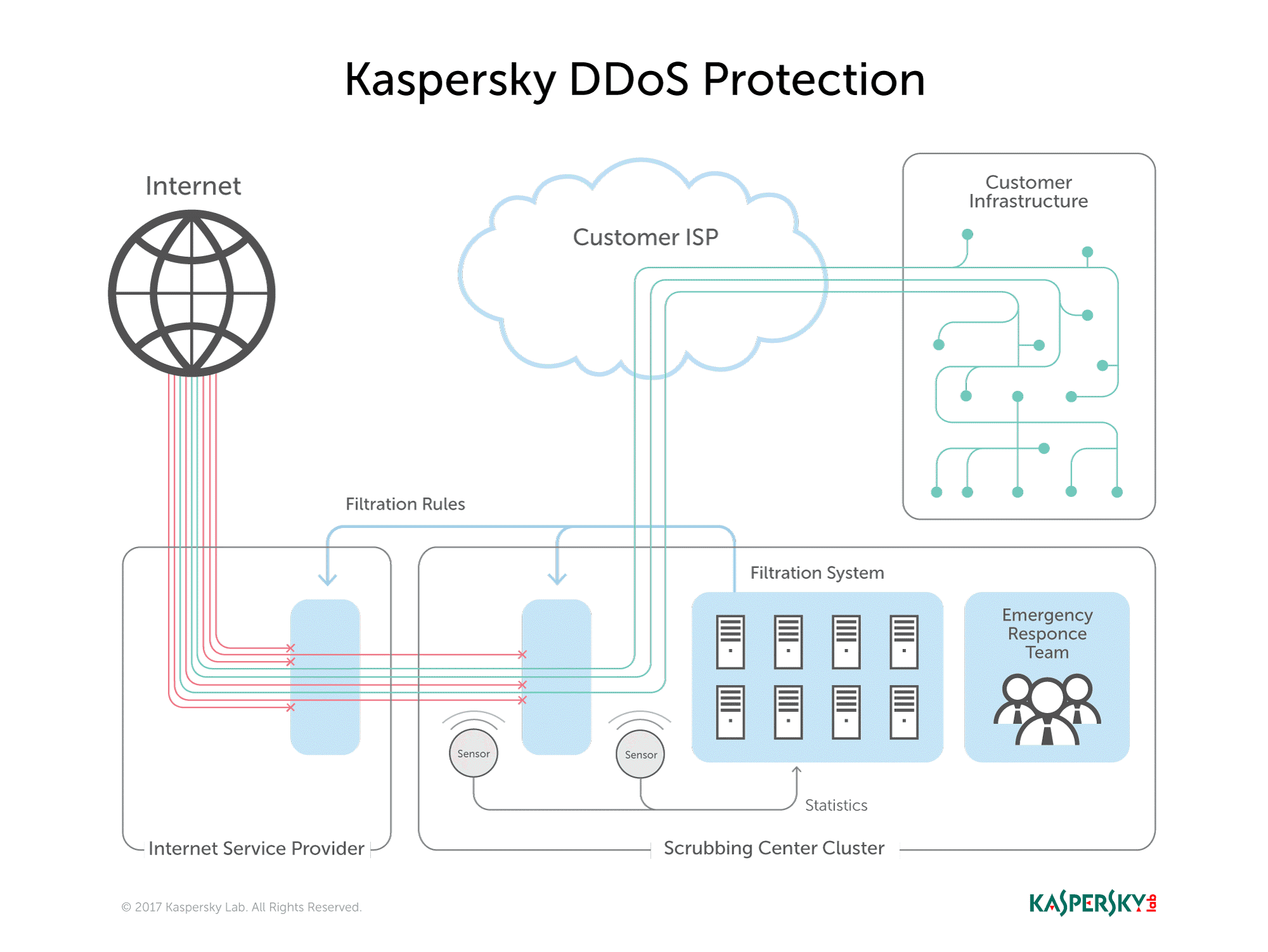 kaspersky-ddos-protection-1.png
